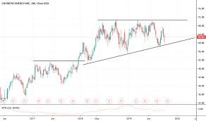 Lng Stock Price And Chart Amex Lng Tradingview