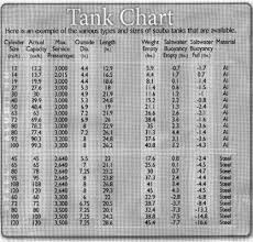 Tank Charts By Dimensions Scuba Cylinders