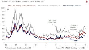 Italy Germany 10 Year Bond Spread Chart Outlook For Euro Periphery Bonds Snbchf Com