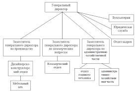 работа структура современного урока курсовая работа структура современного урока