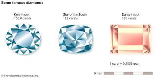 Mountain Of Light Diamond Koh I Noor Diamond Facts Britannica
