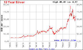 5 Year Silver Chart 11 Facts About Silver Bernanke Wont Say