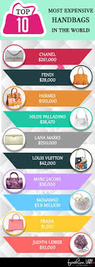 10 most expensive purses handbags in the world for 2019