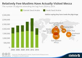 Chart Relatively Few Muslims Have Actually Visited Mecca