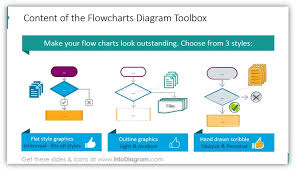 Flow Chart Styles Present Processes Creatively With Flow Chart Diagrams Blog