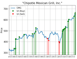 Chipotle Shares Continue To Alert Unusual Buying