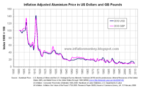 Aluminium Price Chart Inflation In The Uk Aluminium The Metal That Has Never Been