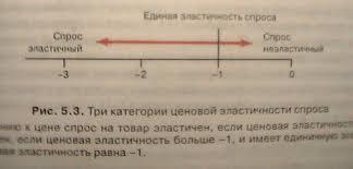 Сравнительный анализ изложения учебного вопроса в учебниках по  Основной же упор в объяснении эластичности и в методе её подсчета сделан на геометрический смысл функции рыночного спроса Формула вычисляющая эластичность