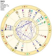 Natal Chart Natal Charts Birmingham Astrology Group