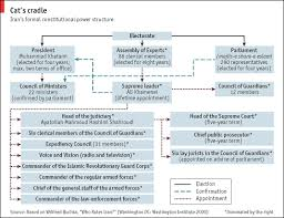 Iranian Government Flow Chart Iran The Economist