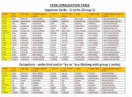 Basic French Verbs Conjugation Chart Pdf Japanese Verb Conjugation Chart Japanese Verb Conjugation