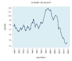 money velocity and economic growth
