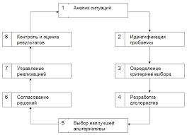 Информационное обеспечение принятия управленческого решения в  Информационное обеспечение принятия управленческого решения в образовательном процессе ВУЗа