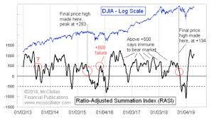 Market Breadth Says The Uptrend Is Not Done Yet