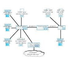 Simple Balances The Cyber Defense Network This Is A Diagram Of The Simple