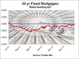 Mortgage Insurance Is Up For Large Fha Loans Orange County