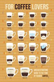 Espresso Drink Chart Cappuccino Latte Ristretto Or Macchiato