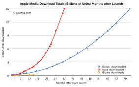 Itunes App Total Downloads Finally Overtook Song Downloads