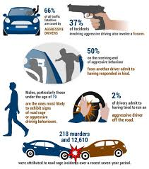 the facts and figures about aggressive driving reported by safe  the facts and figures about aggressive driving reported by safe motorist psychology on the road