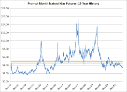 Nymex Natural Gas Futures Chart Pay Prudential Online