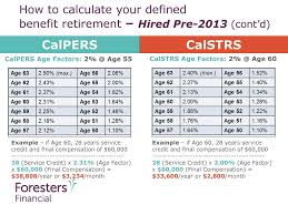 Calpers Retirement Chart 3 At 50 California Public California State Employees Teachers