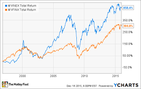 Mutual Fund Price Charts The Best Mutual Funds To Buy In 2016 The Motley Fool