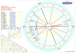 How To Do My Natal Chart Intercepted Signs 1st House Stellium What Do You Make Of
