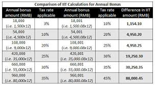 Calculating Individual Income Tax On Annual Bonus In China