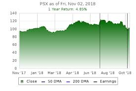 Phillips 66 Stock Price Chart Phillips 66 Psx Stock Price Today Analysis Earnings Date
