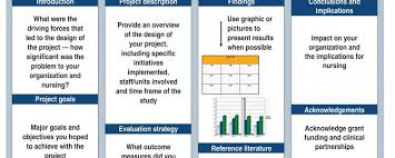 project posters how to create an effective poster presentation american nurse today