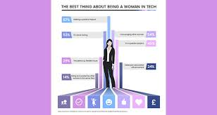 Best Careers For Women Women Reveal The Seven Best Things About Working In Tech