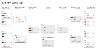 Fifa World Cup 2018 Schedule Quarterfinal Bracket Scores