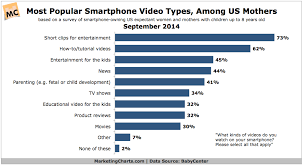 Charts Charts - Charts Babycenter-most-popular-smartphone-videos-among-mothers-sept2014 Babycenter-most-popular-smartphone-videos-among-mothers-sept2014 Babycenter-most-popular-smartphone-videos-among-mothers-sept2014 - Marketing Marketing Marketing Marketing Charts - Babycenter-most-popular-smartphone-videos-among-mothers-sept2014 -