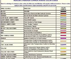 electrical wire color code simple yamaha color codes pioneer electrical wire color code simple yamaha color codes pioneer code wiring diagram helpful picture then