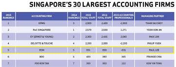 Rsm Ranked Largest Outside Big 4 In Singapore