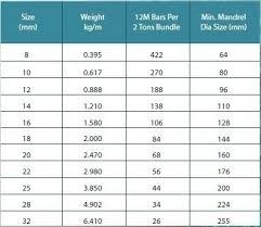 Rebar Weight Chart India Rebar Weight Chart Metric Table 3