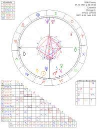 Walt Disney Birth Chart Walt Disney Astrology Chart