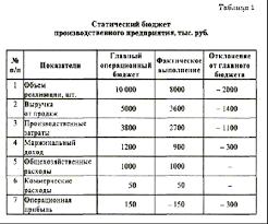 Курсовая работа Сметное планирование бюджетирование Собрание  Приведенные в таблице данные свидетельствуют о том что производственным предприятием показатели предусмотренные в главном бюджете не были достигнуты