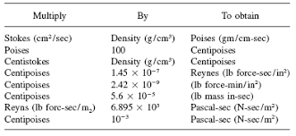 Oil Viscosity Chart Fahrenheit Kinematic Viscosity Table Chart Of Liquids Engineers Edge