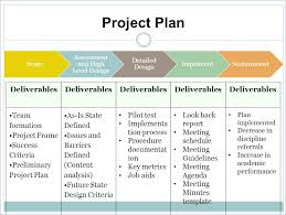 Project Human Resource Management Plan Template