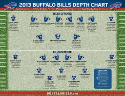 Buffalo Bills Defensive Depth Chart