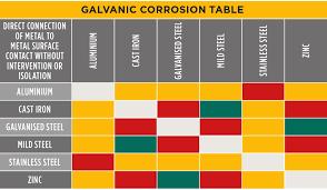 Galvanic Corrosion Chart Pdf 43 Interpretive Galvonic Chart