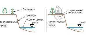 Студопедия Отчет о геологической практике  Всякое здание или сооружение представляет собой природно техническую систему