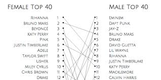 Hip Hop Music Charts 2014 Gender Specific Listening Music Machinery