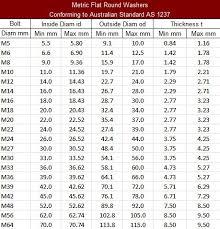 Metric Washer Sizes Chart Metric Mild Steel Flat Washers Flat Round Washers