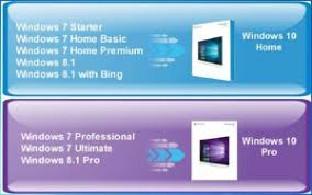 Windows Upgrade Chart Easytechs Free And Easy To Follow Tech Tutorials