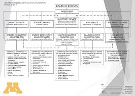 Senate Hierarchy Chart Organizational Chart University Senate Governance