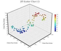 3d Scatter Chart 1