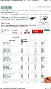 Video Card Benchmark Chart Passmark Software Video Card Benchmark Charts Video Card