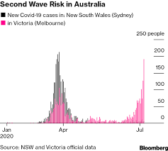 On tuesday, the state recorded 191 new coronavirus cases. Melbourne Lockdown The Mistakes The Australian City Made Bloomberg